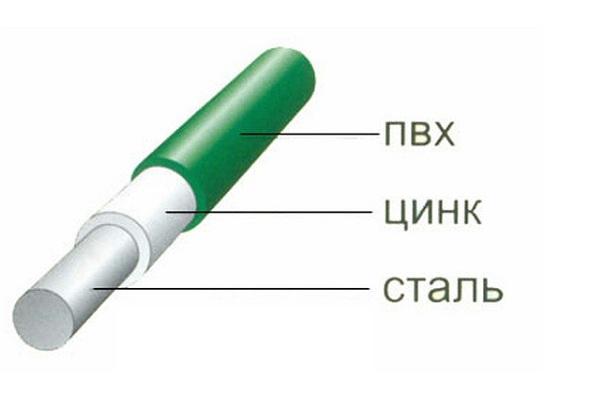 Сварная Сетка Секционный забор купить в Киеве цена производителя Украина